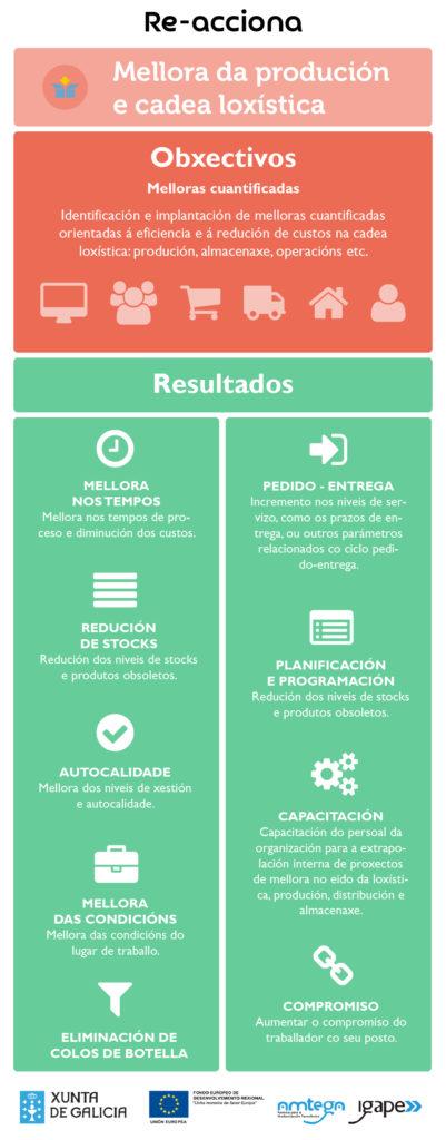 infografia-mellora-da-producion-e-a-cadea-loxistica-v-2-00