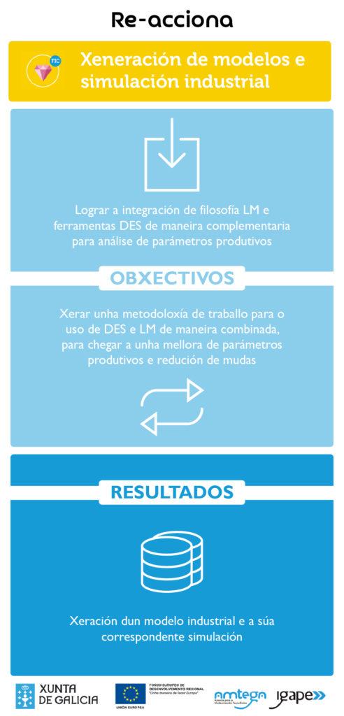 infografia-xeracion-de-modelos-e-simulacion-industrial-02