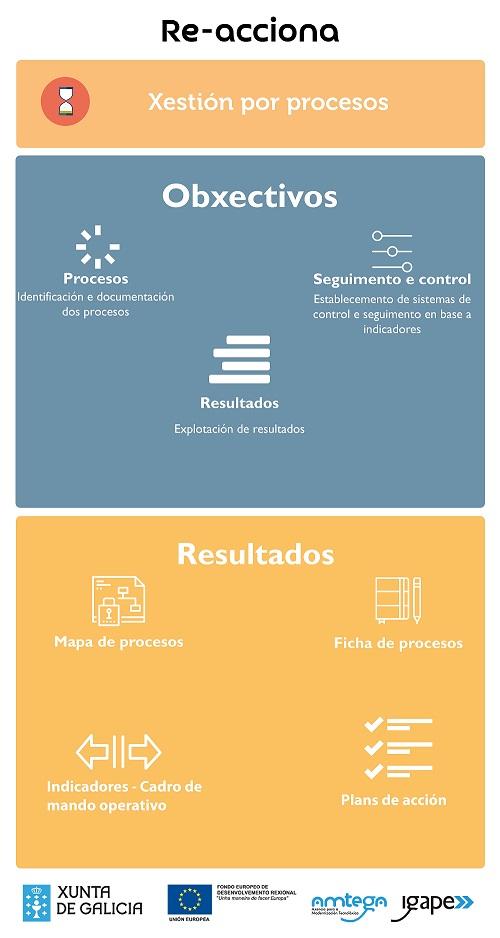 infografia-xestion-por-procesos-01
